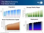 the alberta economy full steam ahead