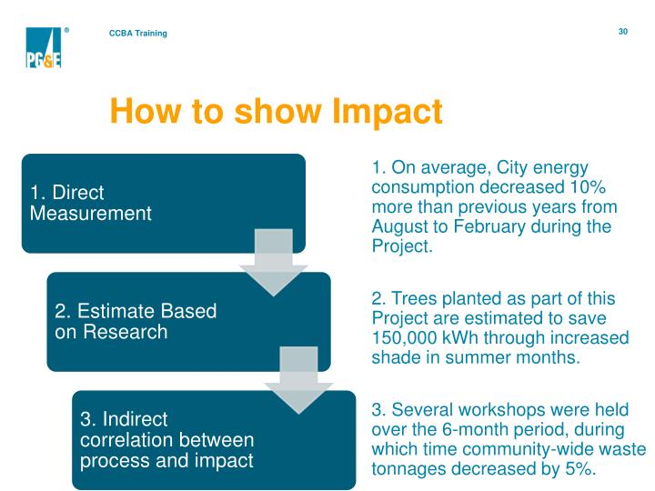 How to show Impact