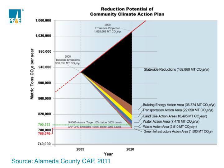 Source: Alameda County CAP, 2011