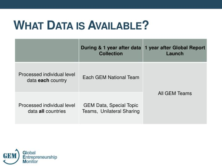 What Data is Available?