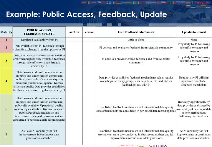 Example: Public Access, Feedback, Update