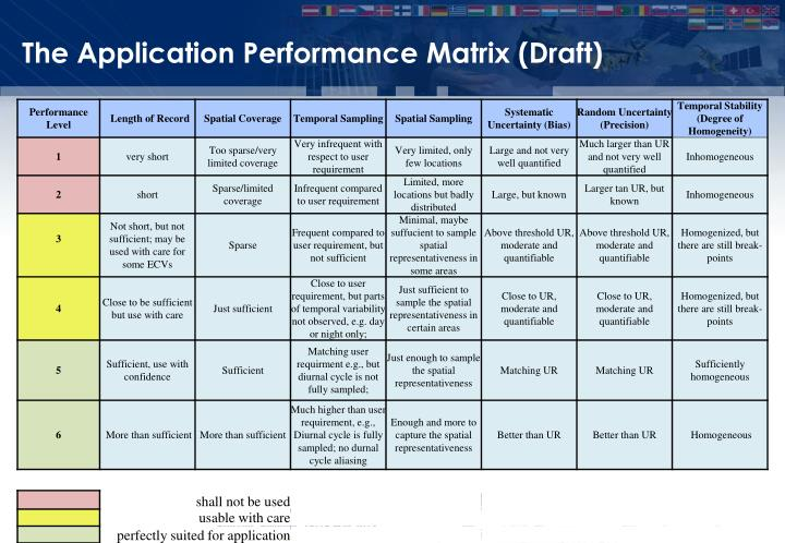 The Application Performance Matrix (Draft)
