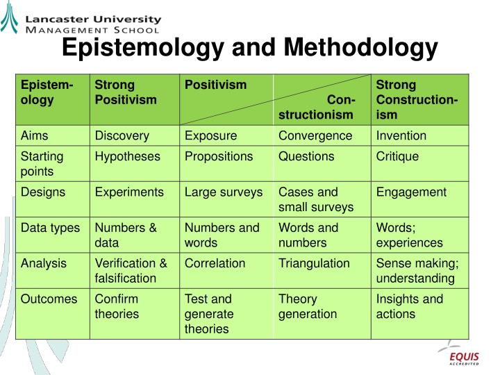 methodology philosophy epistemology Ontology, epistemology, paradigms, methodology and methods introduction educational research has been conducted in various forms and settings throughout the decades, with a constant shift between popular research.