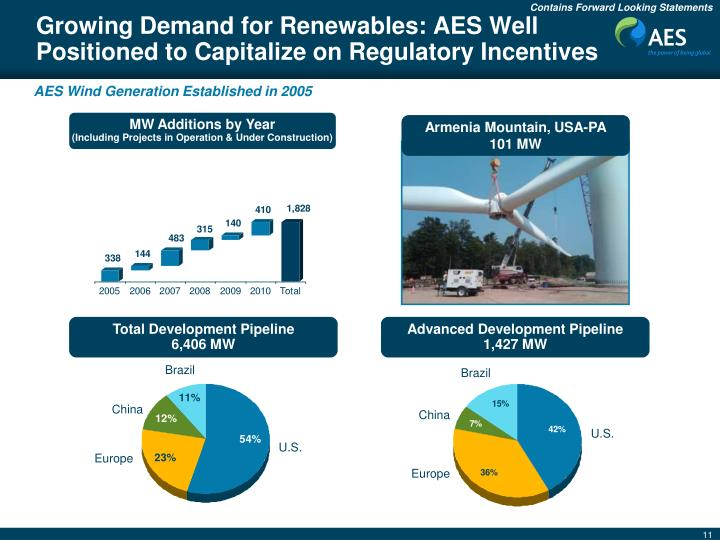 Growing Demand for Renewables: AES Well Positioned to Capitalize on Regulatory Incentives