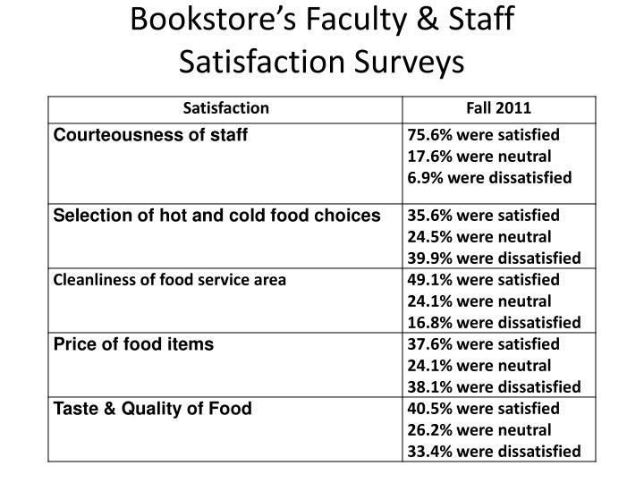 Bookstore's Faculty & Staff