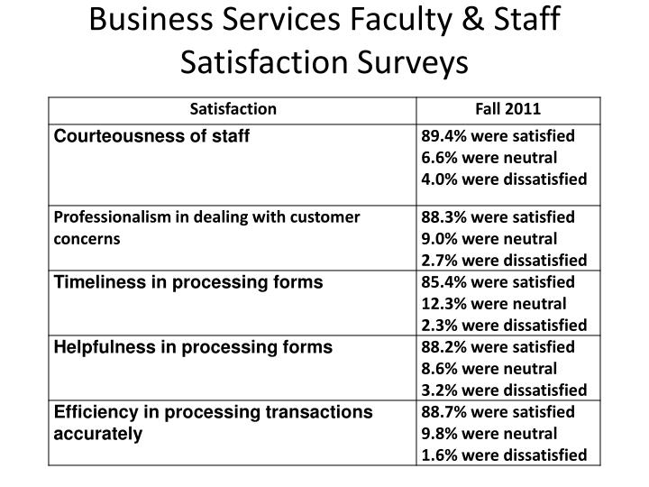 Business Services Faculty & Staff