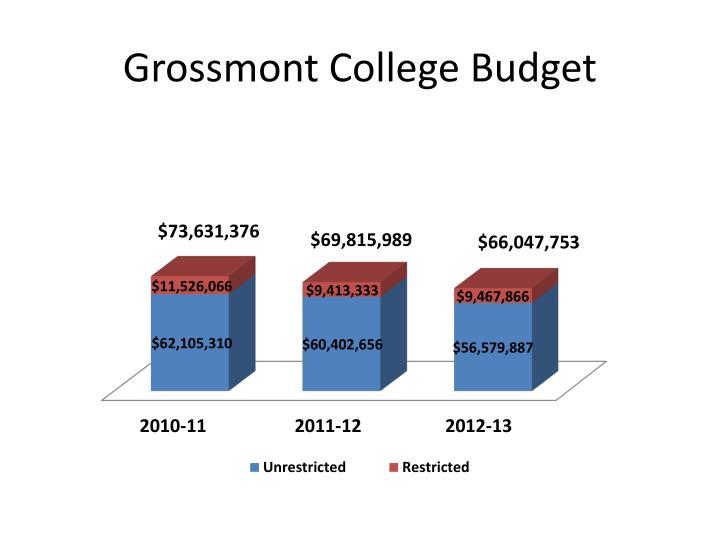Grossmont College Budget