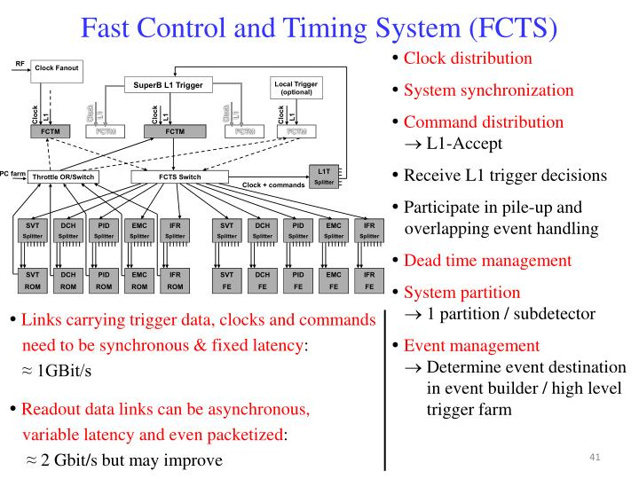 Fast Control and Timing System (FCTS)