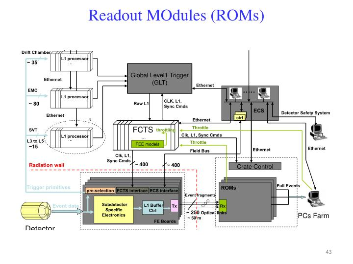 Readout MOdules (ROMs)