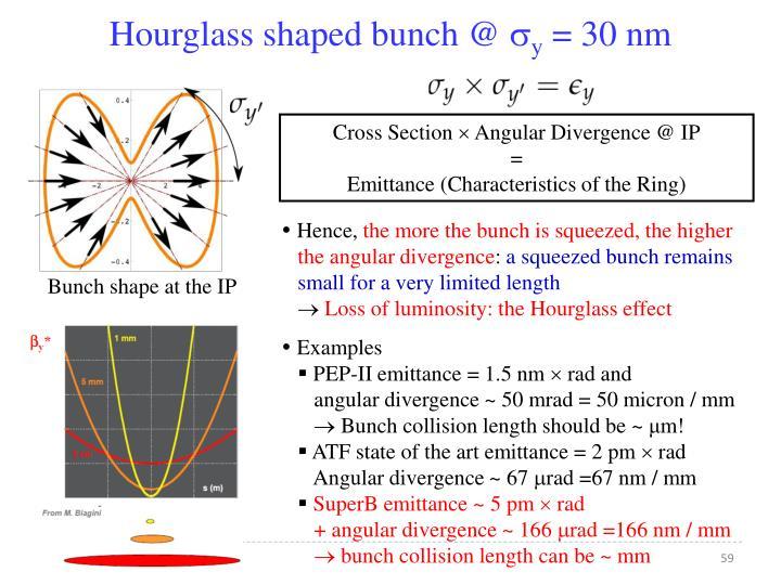 Hourglass shaped bunch @