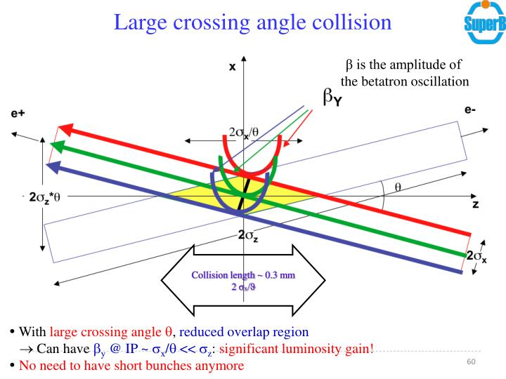 Large crossing angle collision
