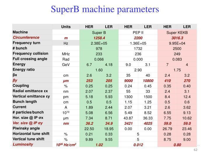 SuperB machine parameters