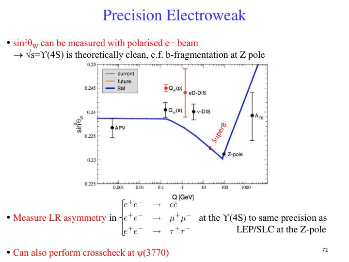 Precision Electroweak