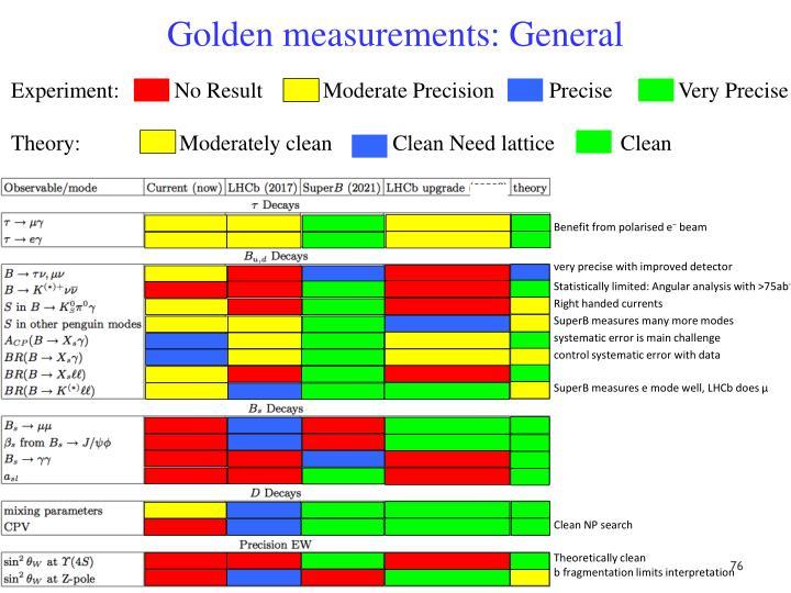 Golden measurements: General