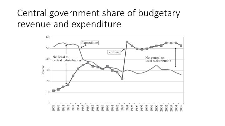 Central government share of budgetary revenue and