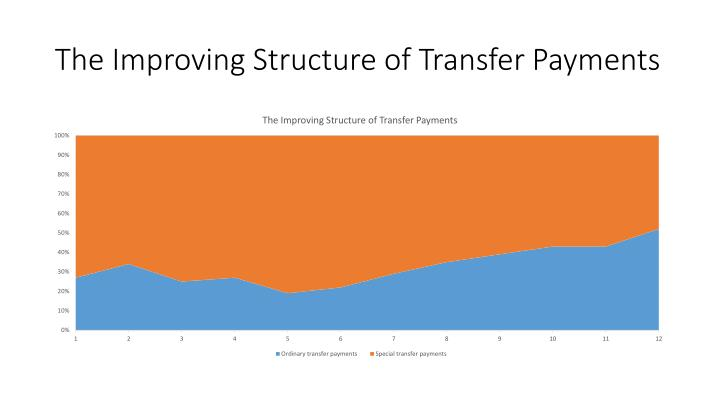 The Improving Structure of Transfer