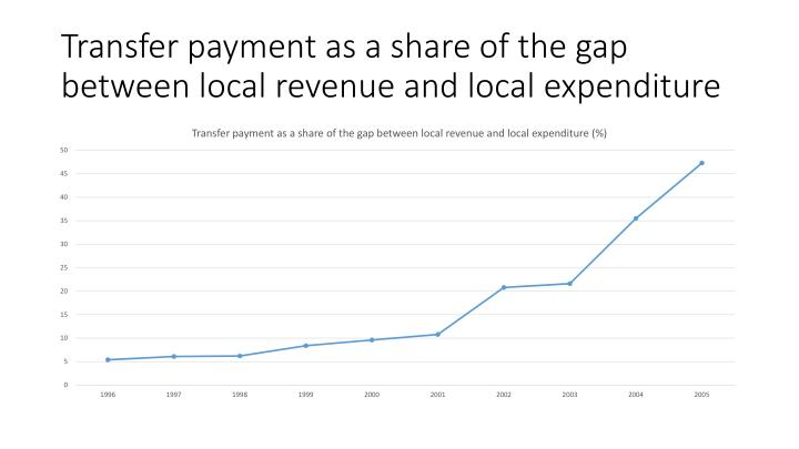 Transfer payment as a share of the gap between local revenue and local expenditure