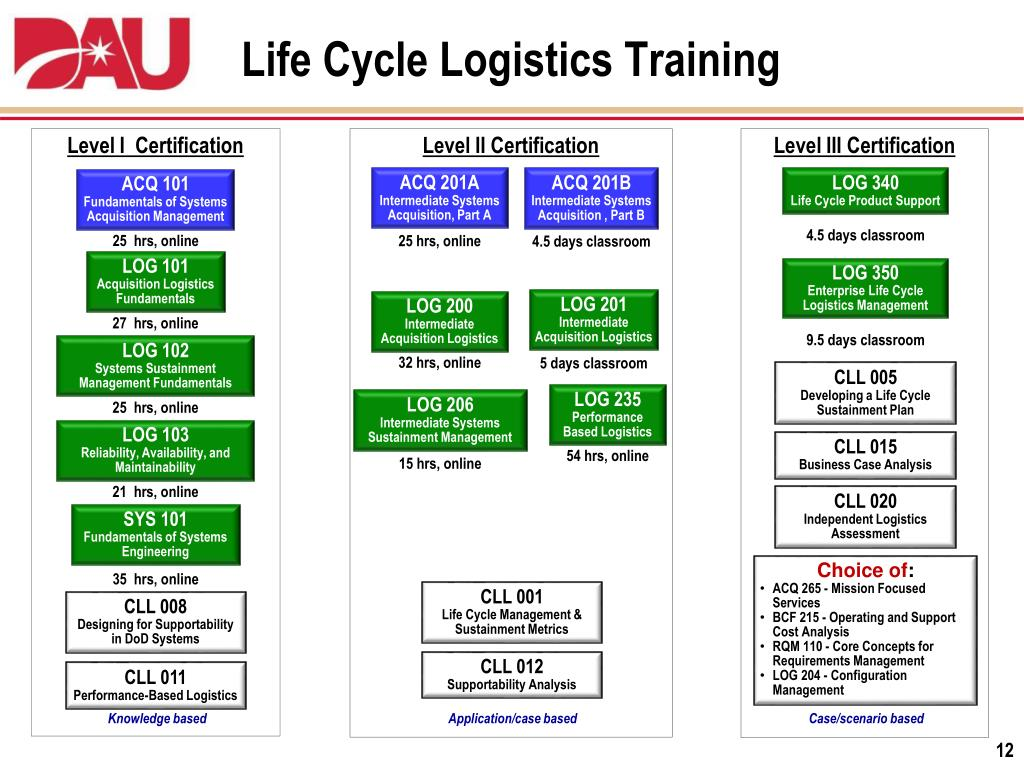 dau briefing presentation students cycle logistics level ppt powerpoint acquisition ii
