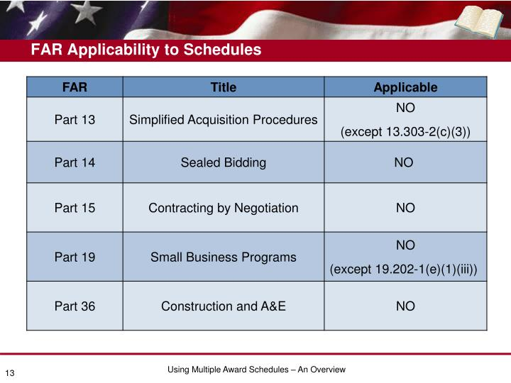 FAR Applicability to Schedules
