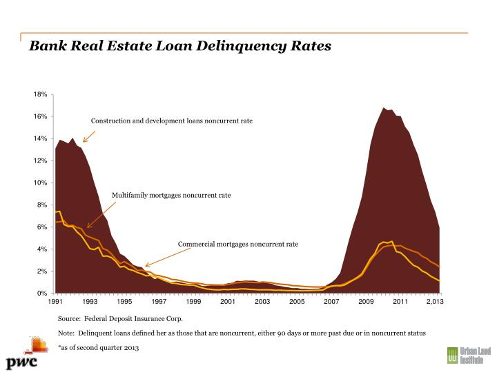 Bank Real Estate Loan Delinquency Rates
