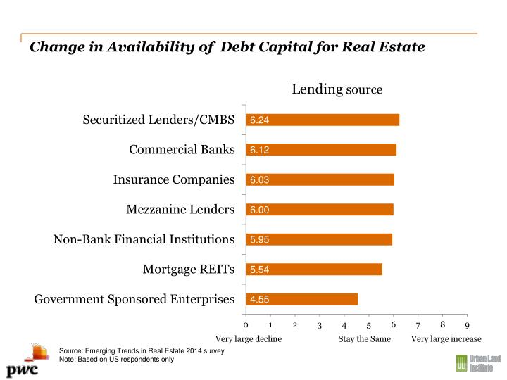 Change in Availability of  Debt Capital for Real Estate