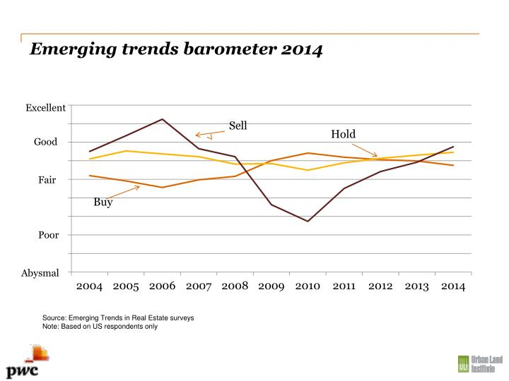 Emerging trends barometer 2014