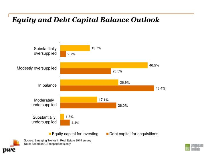 Equity and Debt Capital Balance Outlook