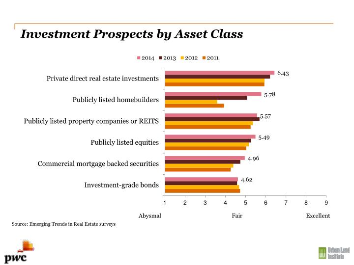 Investment Prospects by Asset Class