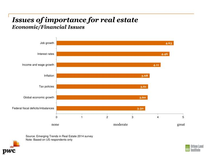 Issues of importance for real estate
