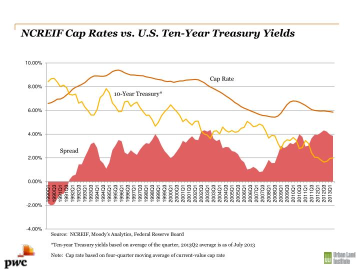 NCREIF Cap Rates vs. U.S. Ten-Year Treasury Yields