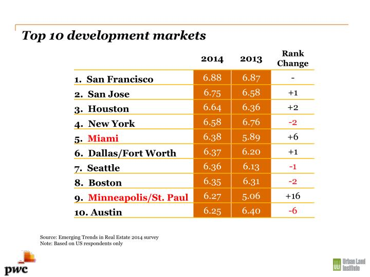 Top 10 development markets