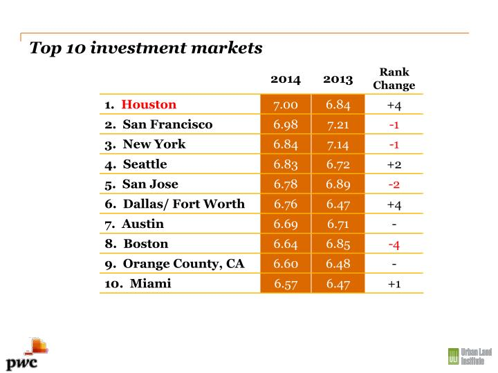 Top 10 investment markets