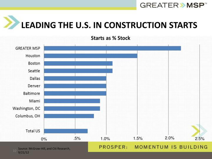 LEADING THE U.S. IN CONSTRUCTION STARTS