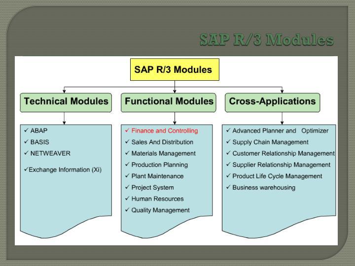 SAP R/3 Modules