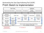 anchored by the use case authoring tool ucat from sketch to implementation
