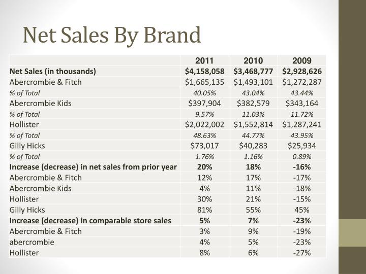 Net Sales By Brand