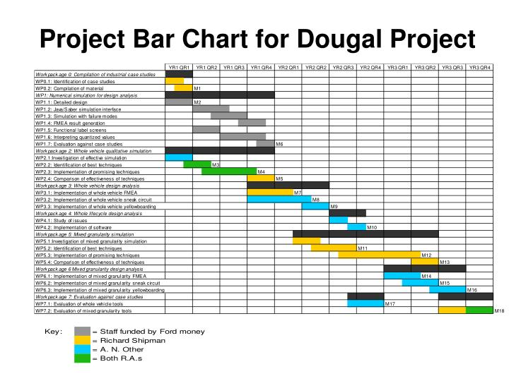 Project Bar Chart for Dougal Project