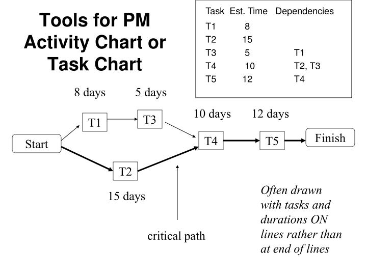 Task  Est. Time   Dependencies