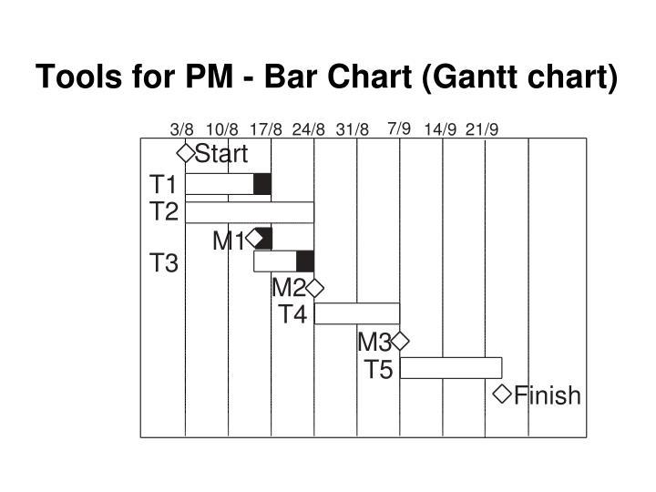 Tools for PM - Bar Chart (Gantt chart)