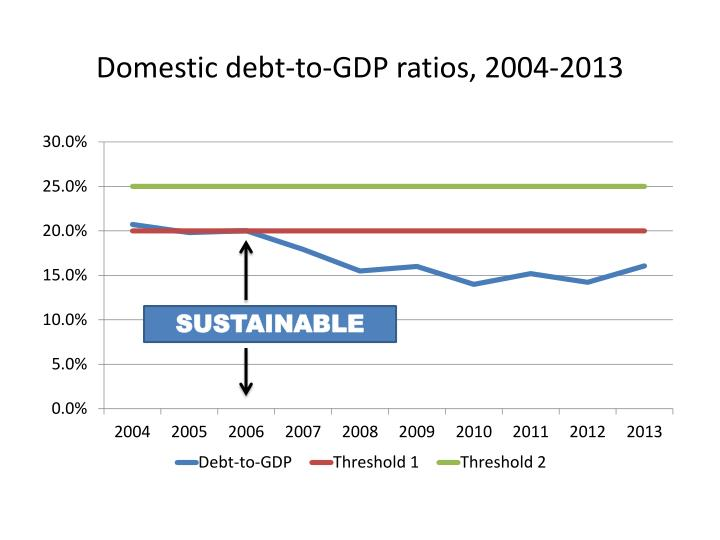 Domestic debt-to-GDP ratios, 2004-2013