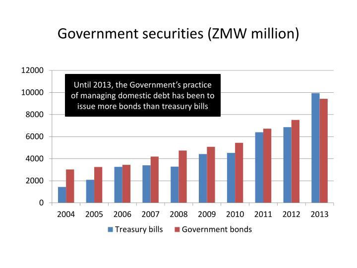 Government securities (ZMW million)
