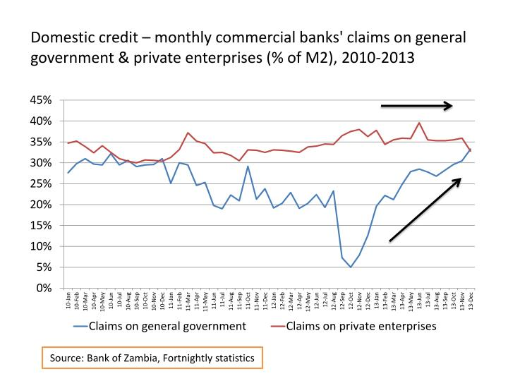 Domestic credit – monthly commercial banks' claims on general government & private enterprises (% of M2), 2010-2013
