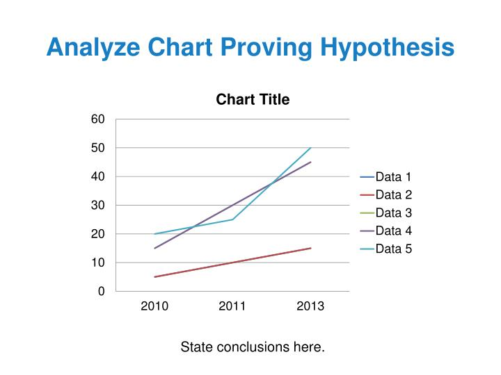 Analyze Chart Proving Hypothesis