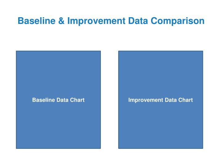 Baseline & Improvement Data Comparison