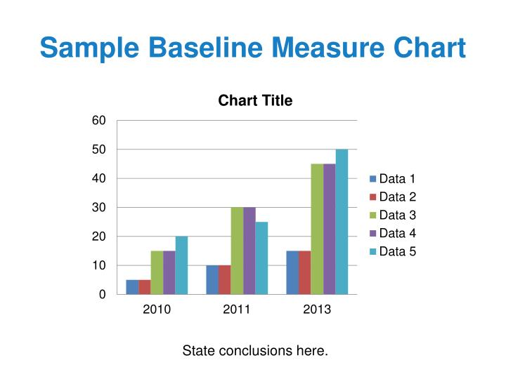 Sample Baseline Measure Chart