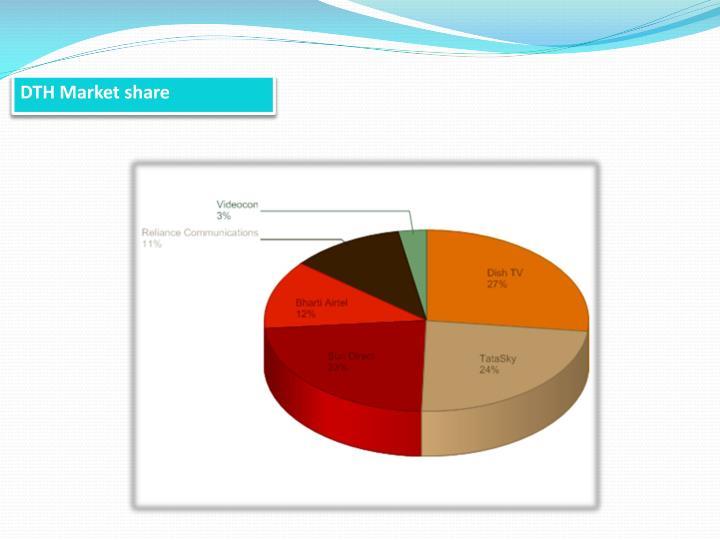 DTH Market share