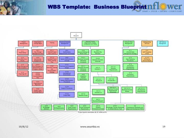 Ppt apply pmbok to erp implementation powerpoint presentation id wbs template business blueprint accmission Gallery