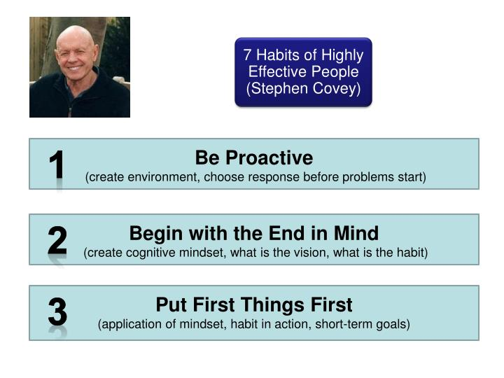7 Habits of Highly Effective People (Stephen Covey)