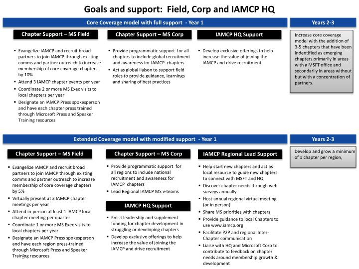 Goals and support:  Field, Corp and IAMCP HQ