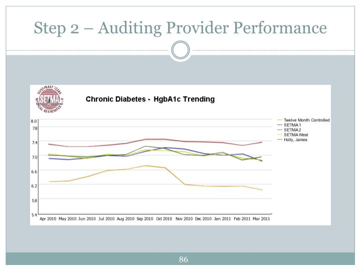 Step 2 – Auditing Provider Performance